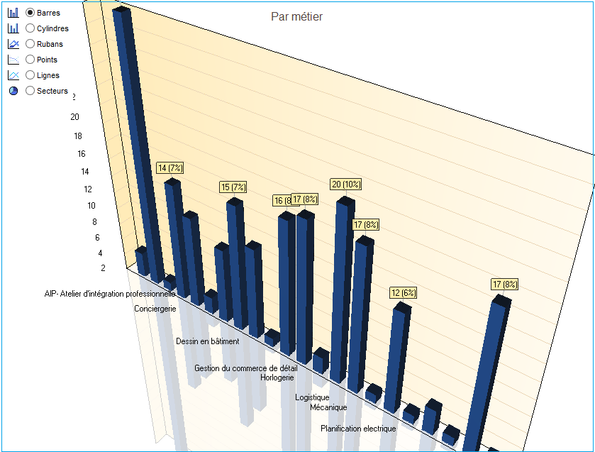 sai-erp-logiciel-informatique-ged-documents-medias-rh-planning-finance-budget-salaire